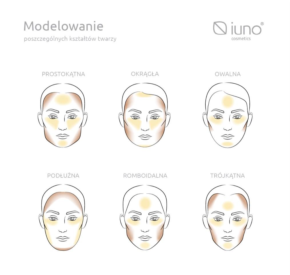 Modelowanie kształtu twarzy, konturowanie i modelowanie owalu twarzy kosmetykami do makijażu